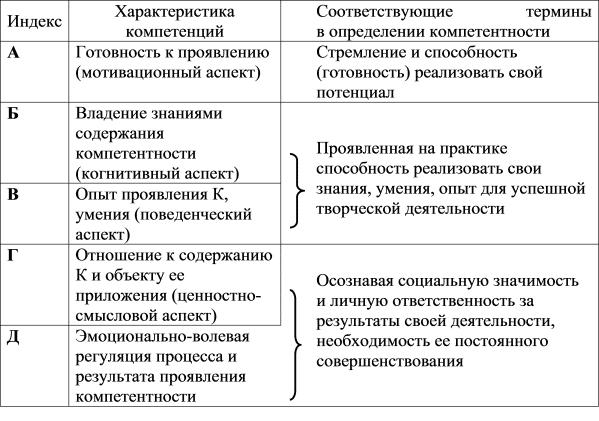 описание компетенций таблица