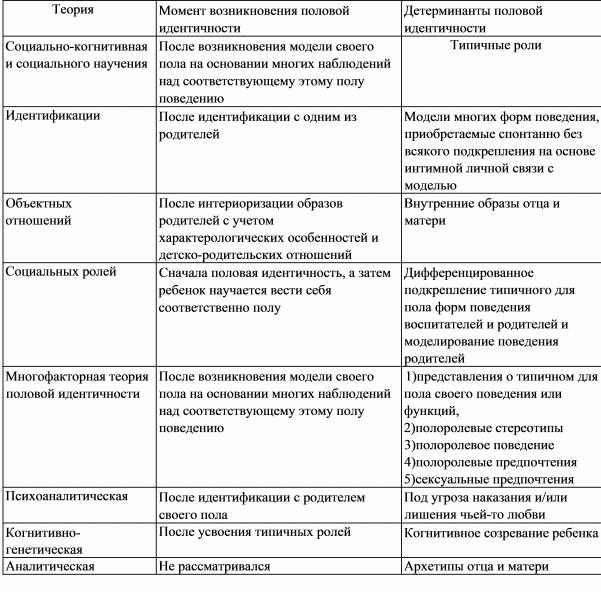 теория дифференциации сексуальных ролей-щш2