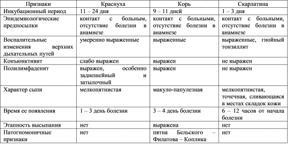 Дифференциальная диагностика краснухи