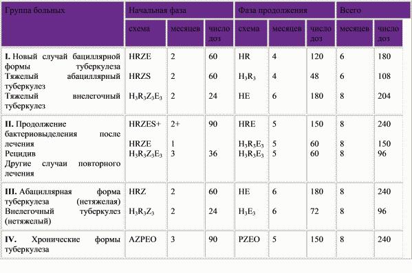 фтизопирам в6 2 месяца ограничение снизит